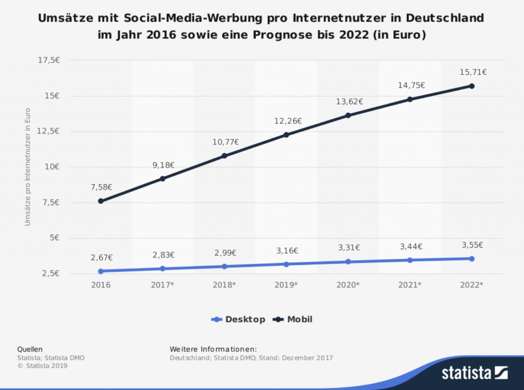 Umsatz mit Social Media pro internetnutzer in Deutschland im Jahr 2016 Mobil und Deskop Ansicht